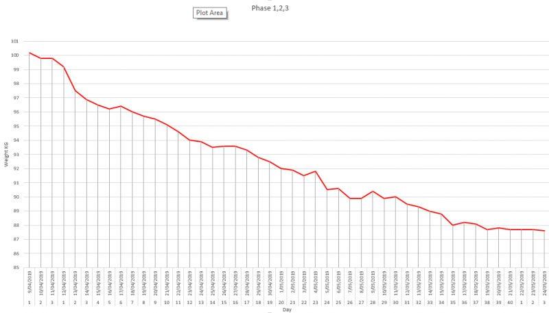 Weight loss Chart 4PFLP  |  www.unitywellness.com.au